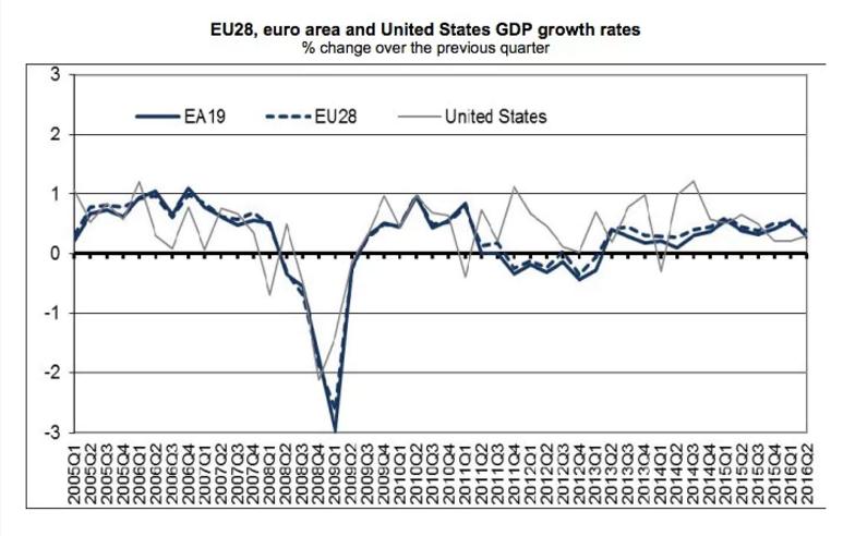 Экономика ЕС после Brexit укрепляется, Германия показывает отличные результаты роста